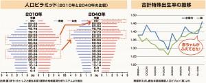 人口ピラミッド・合計特殊出生率の推移